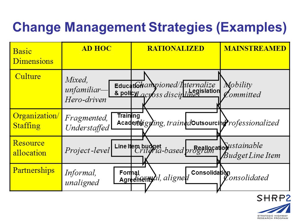 Basic Dimensions AD HOCRATIONALIZEDMAINSTREAMED Culture Mixed, unfamiliar— Hero-driven Championed/Internalize d across disciplines Mobility Committed Organization/ Staffing Fragmented, Understaffed Aligning, trainedProfessionalized Resource allocation Project -levelCriteria-based program Sustainable Budget Line Item Partnerships Informal, unaligned Formal, alignedConsolidated Change Management Strategies (Examples) Legislation Reallocation Consolidation Education & policy Training Academy Line Item budget Formal Agreements Outsourcing
