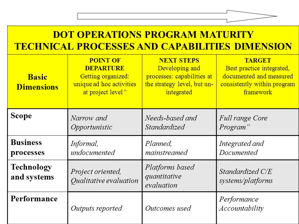 DOT OPERATIONS PROGRAM MATURITY TECHNICAL PROCESSES AND CAPABILITIES DIMENSION Basic Dimensions POINT OF DEPARTURE Getting organized: unique ad hoc activities at project level NEXT STEPS Developing and processes: capabilities at the strategy level, but un- integrated TARGET Best practice integrated, documented and measured consistently within program framework Scope Narrow and Opportunistic Needs-based and Standardized Full range Core Program Business processes Informal, undocumented Planned, mainstreamed Integrated and Documented Technology and systems Project oriented, Qualitative evaluation Platforms based quantitative evaluation Standardized C/E systems/platforms Performance Outputs reportedOutcomes used Performance Accountability