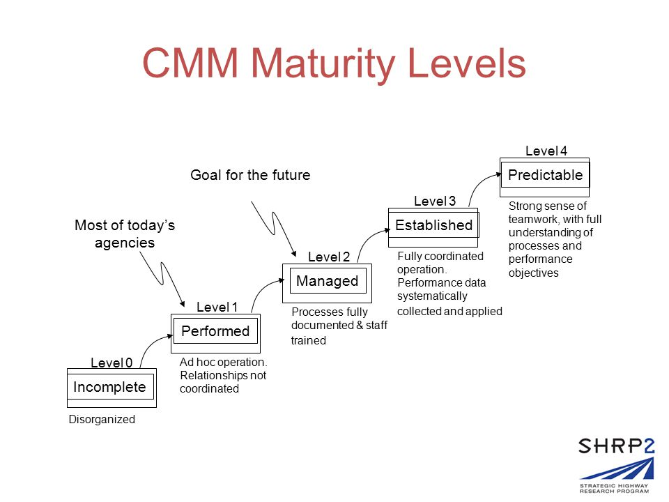 CMM Maturity Levels Incomplete Performed Managed Established Predictable Level 0 Level 1 Level 2 Level 3 Level 4 Disorganized Ad hoc operation. Relati
