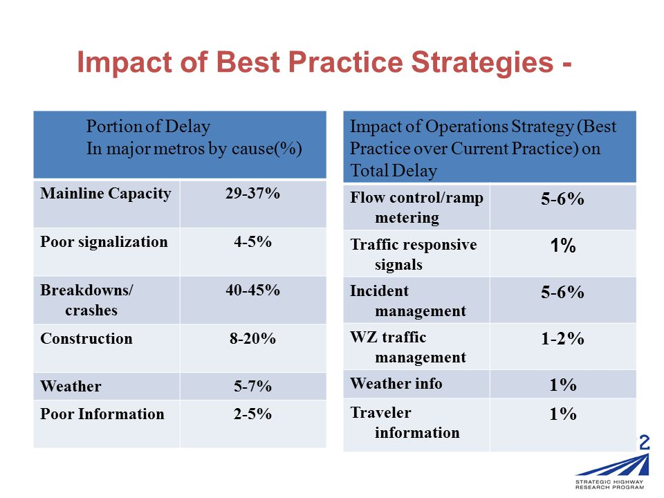 Impact of Best Practice Strategies - Portion of Delay In major metros by cause(%) Mainline Capacity29-37% Poor signalization4-5% Breakdowns/ crashes 4