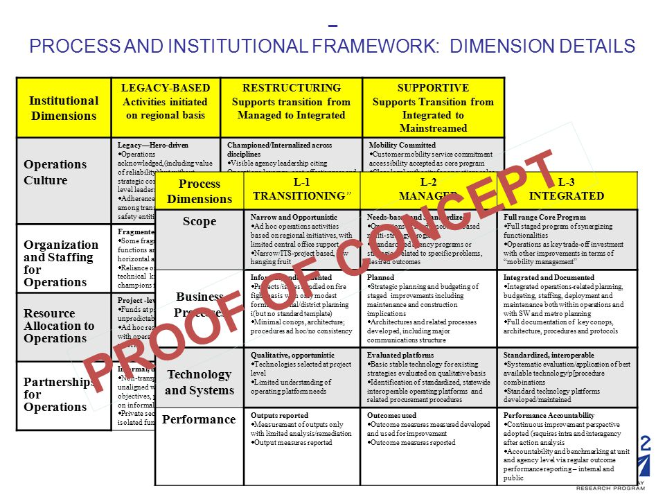 Institutional Dimensions LEGACY-BASED Activities initiated on regional basis RESTRUCTURING Supports transition from Managed to Integrated SUPPORTIVE Supports Transition from Integrated to Mainstreamed Operations Culture Legacy—Hero-driven  Operations acknowledged,(including value of reliability) but without strategic commitment or top level leadership  Adherence to legacy roles among transportation and public safety entities Championed/Internalized across disciplines  Visible agency leadership citing Operations leverage, cost-effectiveness and risks across disciplines --  Rationalization of responsibilities by formal agreements across institutions (transportation agency, PSAs, private) Mobility Committed  Customer mobility service commitment accessibility accepted as core program  Clear legal authority for operations roles, actions among transportation agency, PSAs, Local government clarified Organization and Staffing for Operations Fragmented, Understaffed  Some fragmentation of key functions and boundaries - horizontal and vertical  Reliance on key individual for technical knowledge and champions for leadership Aligning, trained  TMC focus with Vertical/horizontal authority/responsibility alignment for operations including P/B/D/C/O/M  Core capacities established with KSA specs, training and performance incentives Professionalized  Top level management position with operations orientation established in central office and districts  Professionalization and certification of operations core capacity positions Resource Allocation to Operations Project -level  Funds at project level, ad hoc, unpredictable  Ad hoc resource allocation with operations as secondary priority Criteria-based program  Budget allocation for operations driven by transparent criteria on life cycle needs basis  Operations claim on agencies' resources for mobility support established on timing, extent, cost-effectiveness Sustainable Budget Line Item  Operations is formal visible sustainable line item in agencies' budget -- capital, operating and maintenance  Trade-offs between operations and capital expenditure considered as part of the planning process Partnerships for Operations Informal, unaligned  Non-transportation entities unaligned with transportation objectives, procedures relying on informal personal basis  Private sector utilized for isolated functions Formal, aligned  Transportation agencies assert leadership in partnerships via formal written, agreements with PSA, EM,  Private sector capabilities in technology, management tapped Consolidated  High level of operations coordination among owner/operators: state, local private with TMC consolidation  Clear outsourcing role developed, while maintaining agencies' core capacities – PROCESS AND INSTITUTIONAL FRAMEWORK: DIMENSION DETAILS Process Dimensions L-1 TRANSITIONING L-2 MANAGED L-3 INTEGRATED Scope Narrow and Opportunistic  Ad hoc operations activities based on regional initiatives, with limited central office support  Narrow/ITS-project based, low hanging fruit Needs-based and Standardized  Operations as needs mobility- based multi-strategy program  Standardized agency programs or strategies related to specific problems, desired outcomes Full range Core Program  Full staged program of synergizing functionalities  Operations as key trade-off investment with other improvements in terms of mobility management Business Processes Informal, undocumented  Projects/issues handled on fire fight basis with only modest formal regional/district planning i(but no standard template)  Minimal conops, architecture; procedures ad hoc/no consistency Planned  Strategic planning and budgeting of staged improvements including maintenance and construction implications  Architectures and related processes developed, including major communications structure Integrated and Documented  Integrated operations-related planning, budgeting, staffing, deployment and maintenance both within operations and with SW and metro planning  Full documentation of key conops, architecture, procedures and protocols Technology and Systems Qualitative, opportunistic  Technologies selected at project level  Limited understanding of operating platform needs Evaluated platforms  Basic stable technology for existing strategies evaluated on qualitative basis  Identification of standardized, statewide interoperable operating platforms and related procurement procedures Standardized, interoperable  Systematic evaluation/application of best available technology/p[procedure combinations  Standard technology platforms developed/maintained Performance Outputs reported  Measurement of outputs only with limited analysis/remediation  Output measures reported Outcomes used  Outcome measures measured developed and used for improvement  Outcome measures reported Performance Accountability  Continuous improvement perspective adopted (requires intra and interagency after action analysis  Accountability and benchmarking at unit and agency level via regular outcome performance reporting – internal and public PROOF OF CONCEPT