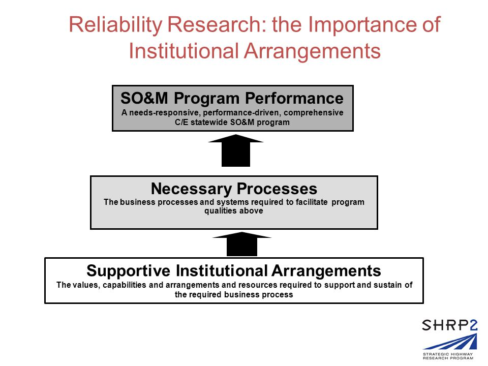 Reliability Research: the Importance of Institutional Arrangements Program A needs-responsive, performance-driven, comprehensive C/E statewide SO&M program Processes The business processes and systems required to facilitate program qualities above Institutions The values, capabilities and arrangements and resources required to support and sustain of the required business process Program A needs-responsive, performance-driven, comprehensive C/E statewide SO&M program Processes The business processes and systems required to facilitate program qualities above Institutions The values, capabilities and arrangements and resources required to support and sustain of the required business process SO&M Program Performance A needs-responsive, performance-driven, comprehensive C/E statewide SO&M program Necessary Processes The business processes and systems required to facilitate program qualities above Supportive Institutional Arrangements The values, capabilities and arrangements and resources required to support and sustain of the required business process