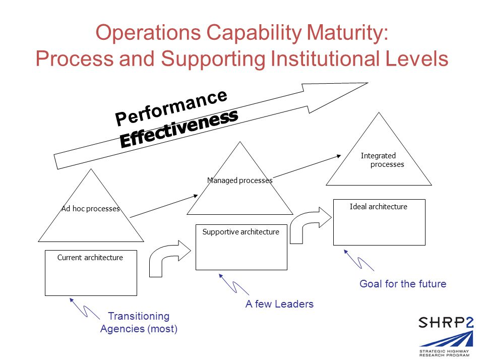 DOT OPERATIONS PROGRAM MATURITY –PROCESSES AND CAPABILITY L1L2L3 Operations Activities (program ) Scope Narrow and Opportunistic -- 4Needs-based and Standardized -- 6Full-range core program 1 Business Process used to develop Operations Program Informal, undocumented -- 4Planned, documented -- 6Integrated and Documented -- 1 Systems and Technology Development Qualitative, opportunistic -- 1Evaluated platforms -- 5Standardized, interoperable -- 2 Performance Measurement and Reporting Outputs reported -- 6Outcomes used -- 1Performance Accountability -- 1 ORGANIZATION/INSTITUTIONAL ARRANGEMENTS FOR SYSTEMS OPERATIONS L1L2 Operations Culture Legacy—Hero-driven -- 5Agency Championed -- 4Mobility Committed -- 1 Organization and Staffing for Operations Fragmented, Understaffed -- 3Aligning, trained -- 4Professionalized -- 1 Resource Allocations for Operations Project -level -- 2Criteria-based program -- 3 Sustainable Budget Line Item -- 1 Partnerships (Public Safety, Local Gov't) for Operations Informal, unaligned -- 2Formal, aligned -- 3Consolidated -- 2 Division Survey