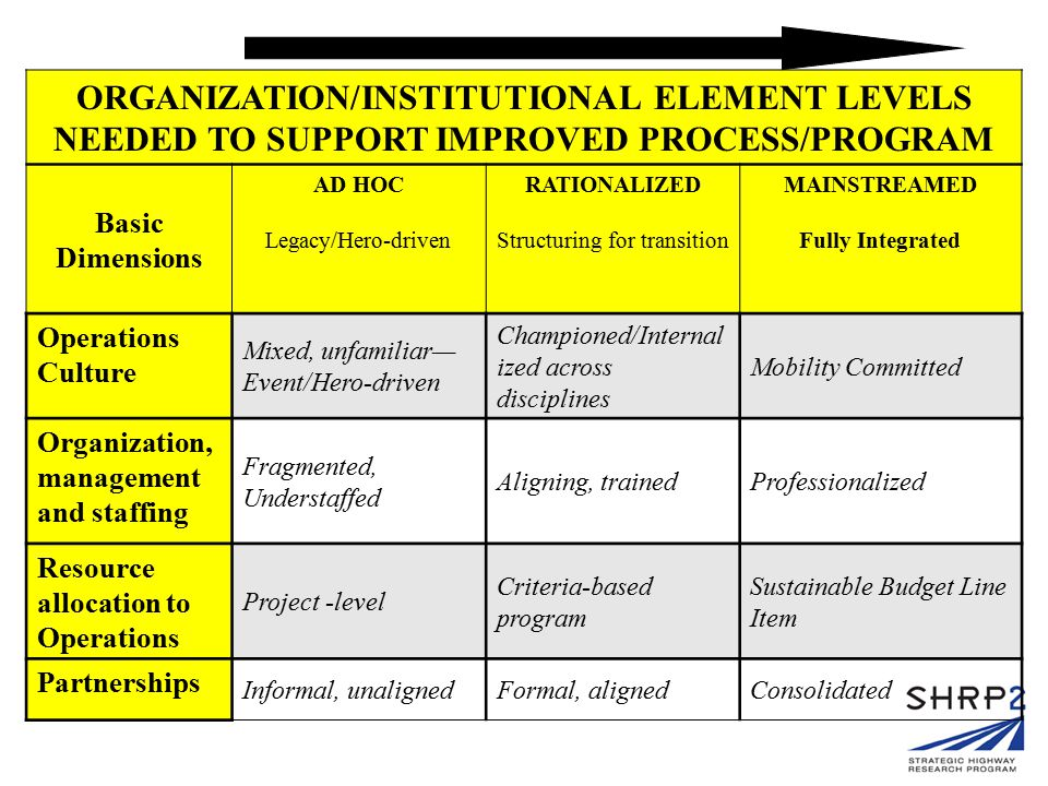 ORGANIZATION/INSTITUTIONAL ELEMENT LEVELS NEEDED TO SUPPORT IMPROVED PROCESS/PROGRAM Basic Dimensions AD HOC Legacy/Hero-driven RATIONALIZED Structuri