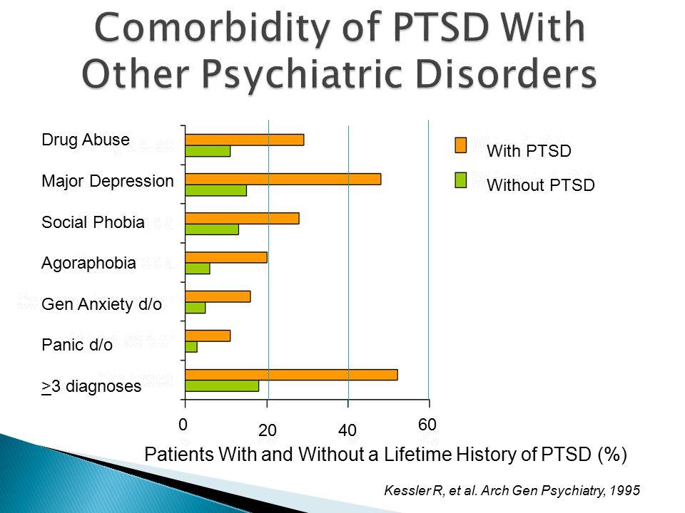 Kessler R, et al. Arch Gen Psychiatry, 1995 33 Drug Abuse Major Depression Social Phobia Agoraphobia Gen Anxiety d/o Panic d/o >3 diagnoses Patients