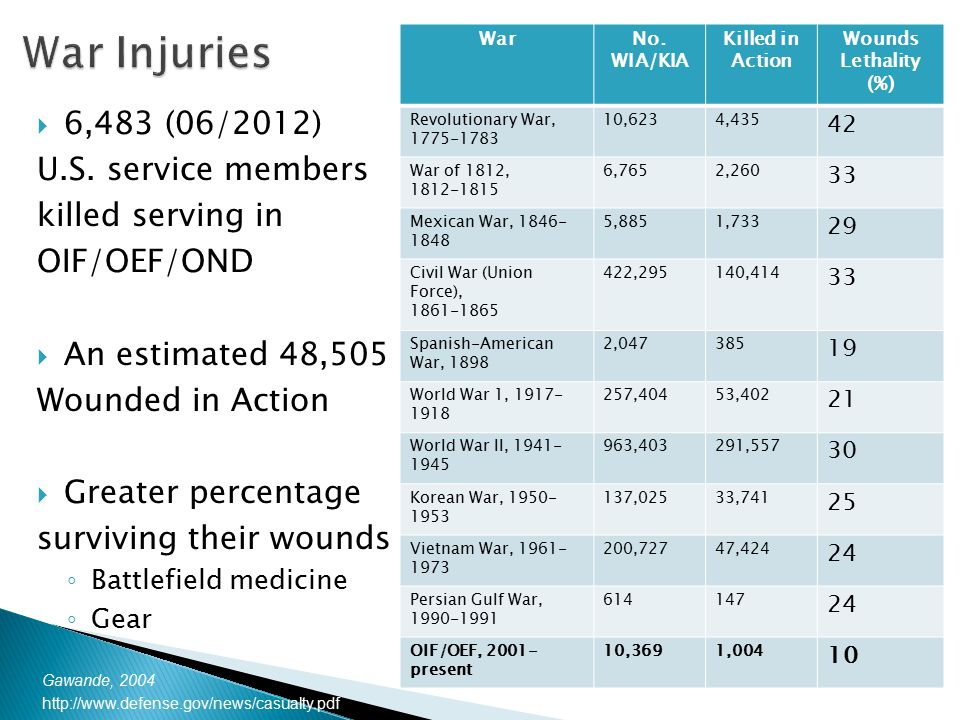  6,483 (06/2012) U.S. service members killed serving in OIF/OEF/OND  An estimated 48,505 Wounded in Action  Greater percentage surviving their woun