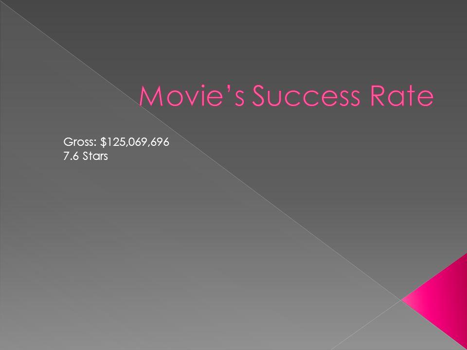 Gross: $125,069,696 7.6 Stars