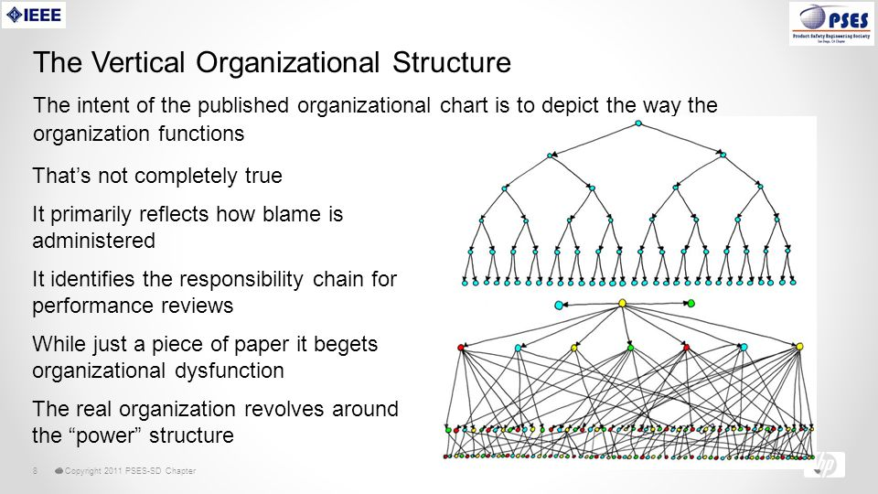 © Copyright 2011 PSES-SD Chapter8 The Vertical Organizational Structure The intent of the published organizational chart is to depict the way the organization functions That's not completely true It primarily reflects how blame is administered It identifies the responsibility chain for performance reviews While just a piece of paper it begets organizational dysfunction The real organization revolves around the power structure
