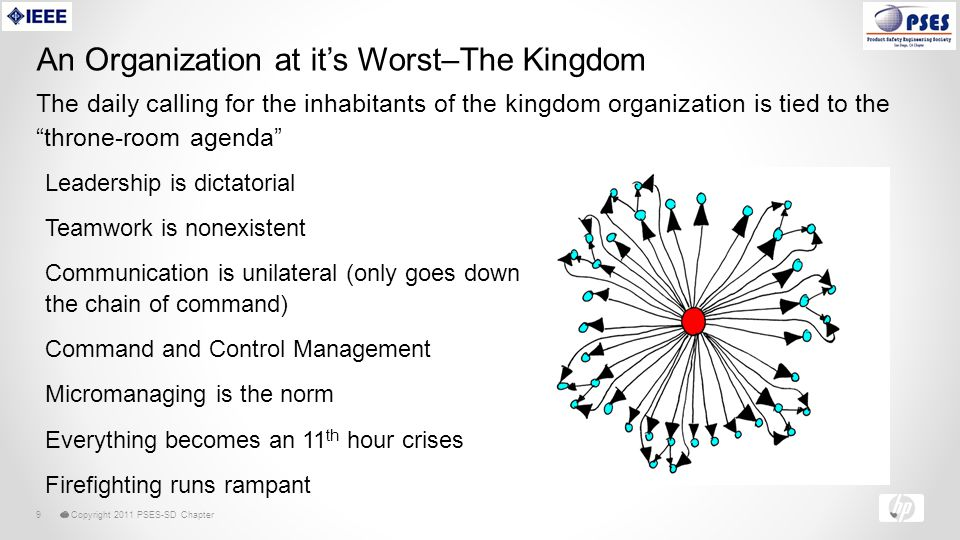 © Copyright 2011 PSES-SD Chapter9 An Organization at it's Worst–The Kingdom The daily calling for the inhabitants of the kingdom organization is tied to the throne-room agenda Leadership is dictatorial Teamwork is nonexistent Communication is unilateral (only goes down the chain of command) Command and Control Management Micromanaging is the norm Everything becomes an 11 th hour crises Firefighting runs rampant
