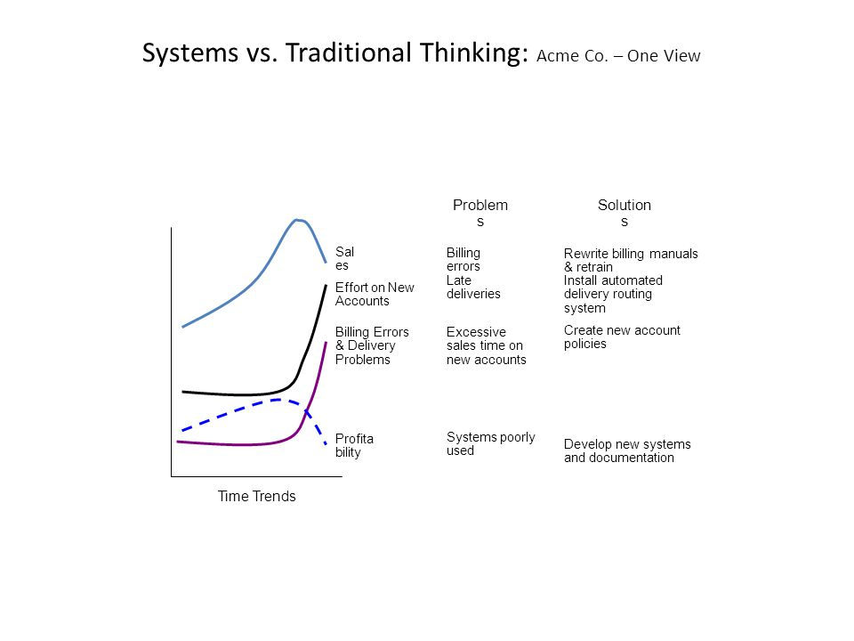 Systems vs. Traditional Thinking: Acme Co.