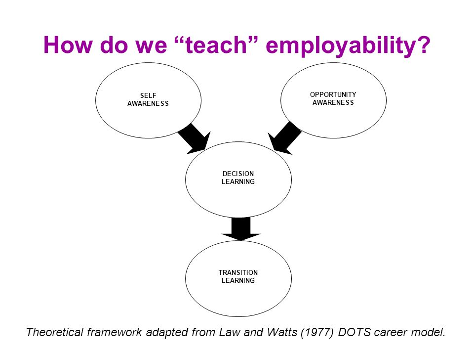 "How do we ""teach"" employability? OPPORTUNITY AWARENESS SELF AWARENESS DECISION LEARNING TRANSITION LEARNING Theoretical framework adapted from Law and"