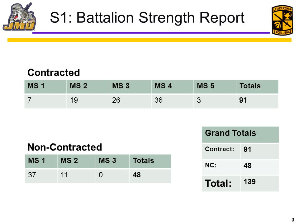 4 Battalion Accountability 139 Assigned 123 Present 2 Excused 14 Unexcused PT LabCO MTG 23 Jan25 Jan23 Jan22 Jan 136 Assigned 121 Present 2 Excused 13 Unexcused 139 Assigned 125 Present 2 Excused 12 Unexcused 139 Assigned 131 Present 4 Excused 4 Unexcused