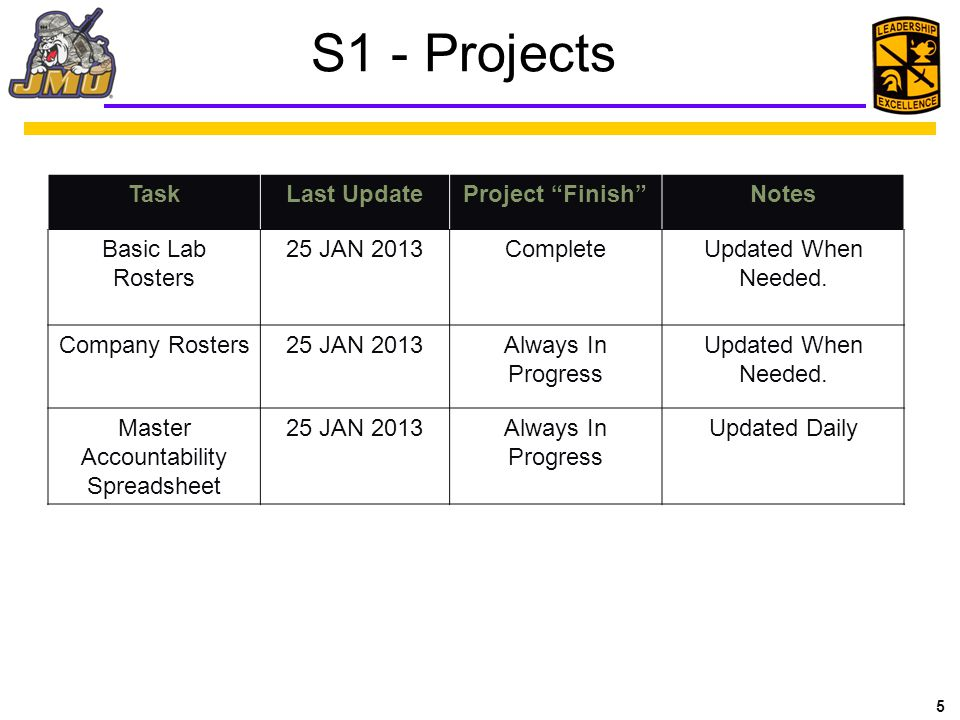 5 S1 - Projects TaskLast UpdateProject Finish Notes Basic Lab Rosters 25 JAN 2013CompleteUpdated When Needed.