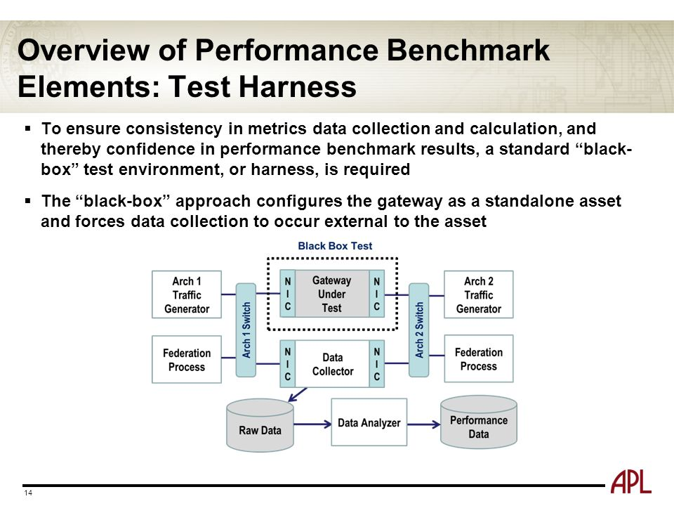 Overview of Performance Benchmark Elements: Test Harness  To ensure consistency in metrics data collection and calculation, and thereby confidence in