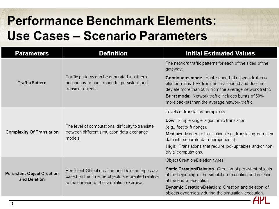 Performance Benchmark Elements: Use Cases – Scenario Parameters 19 ParametersDefinitionInitial Estimated Values Traffic Pattern Traffic patterns can b