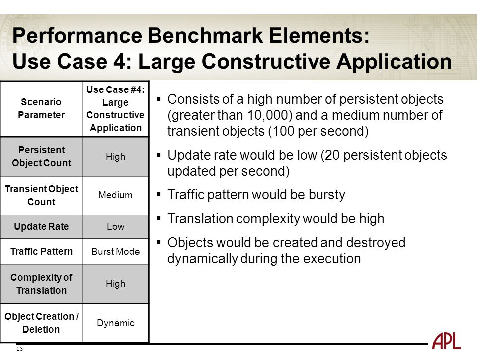 Performance Benchmark Elements: Use Case 4: Large Constructive Application 23 Scenario Parameter Use Case #4: Large Constructive Application Persisten