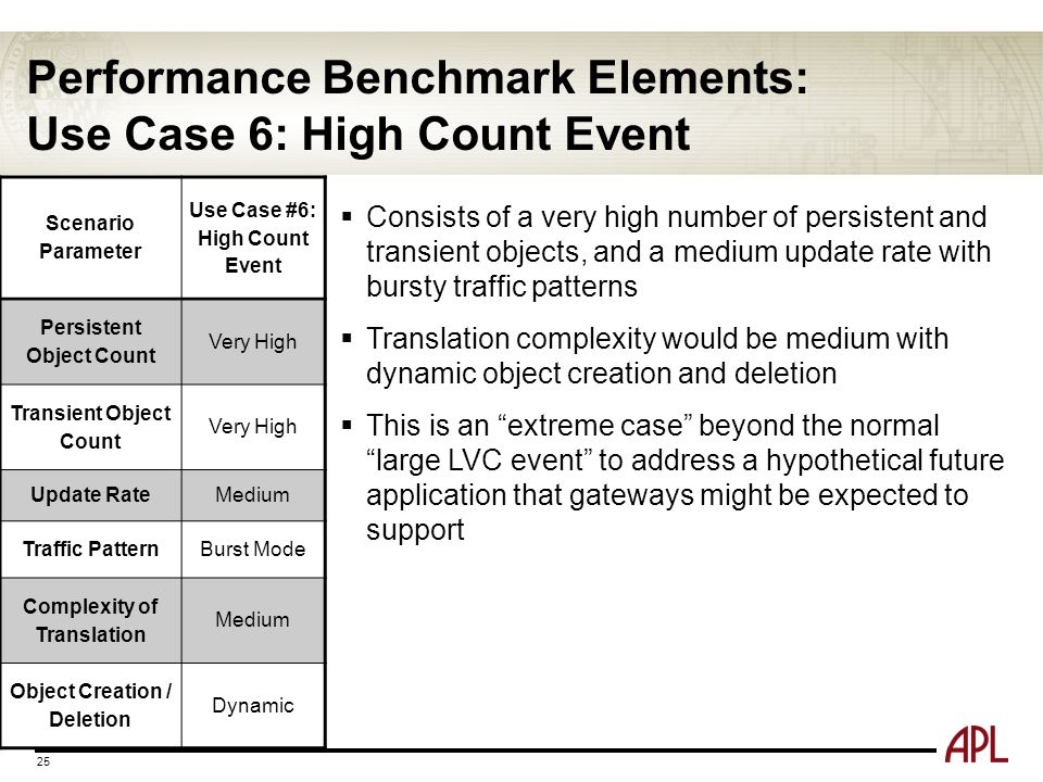 Performance Benchmark Elements: Use Case 6: High Count Event 25 Scenario Parameter Use Case #6: High Count Event Persistent Object Count Very High Tra