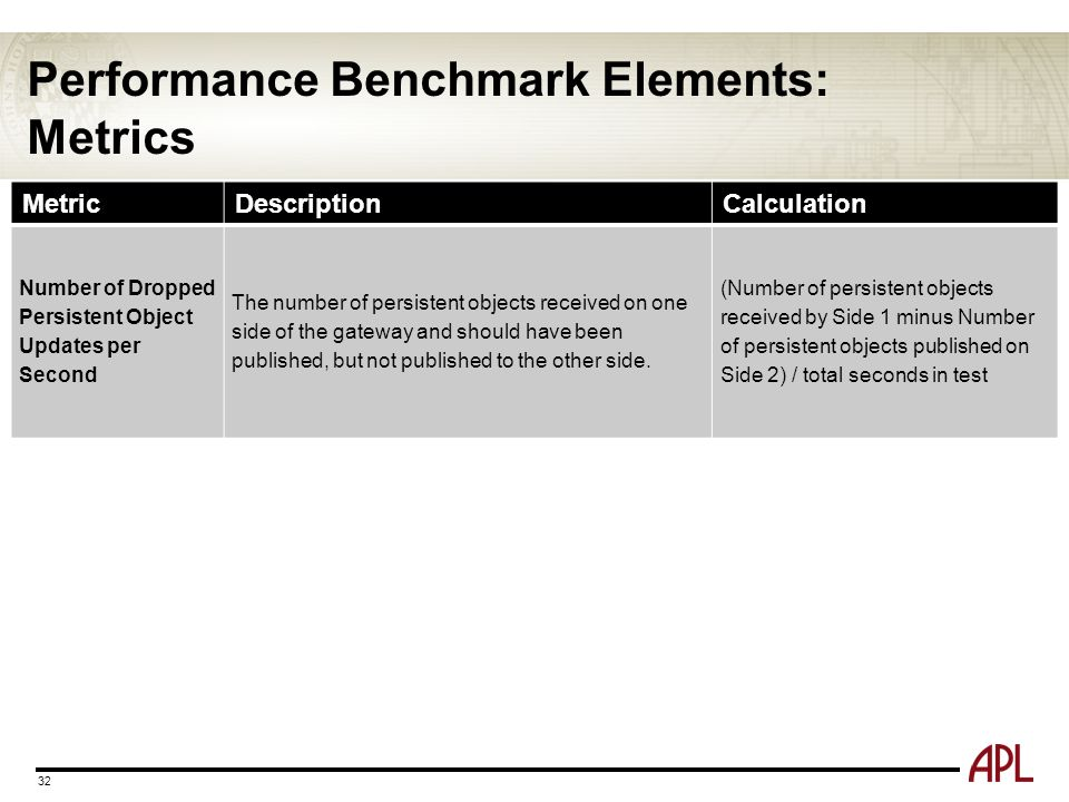 Performance Benchmark Elements: Metrics 32 MetricDescriptionCalculation Number of Dropped Persistent Object Updates per Second The number of persisten