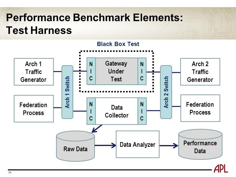 Performance Benchmark Elements: Test Harness 34 Gateway Under Test NICNIC Arch 1 Traffic Generator Arch 2 Traffic Generator Raw Data Performance Data Black Box Test Federation Process Arch 1 Switch Data Collector Arch 2 Switch NICNIC NICNIC NICNIC Data Analyzer