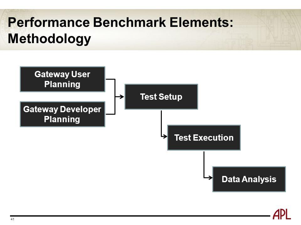 Performance Benchmark Elements: Methodology 41 Gateway User Planning Gateway Developer Planning Test Setup Test Execution Data Analysis