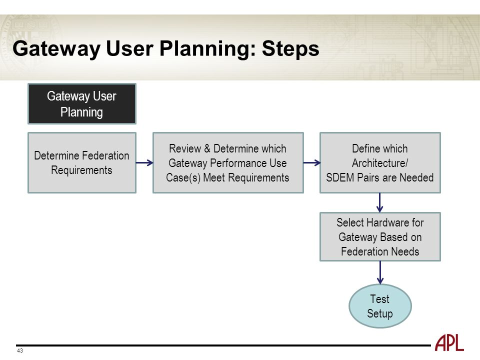 Gateway User Planning: Steps 43 Gateway User Planning Define which Architecture/ SDEM Pairs are Needed Select Hardware for Gateway Based on Federation