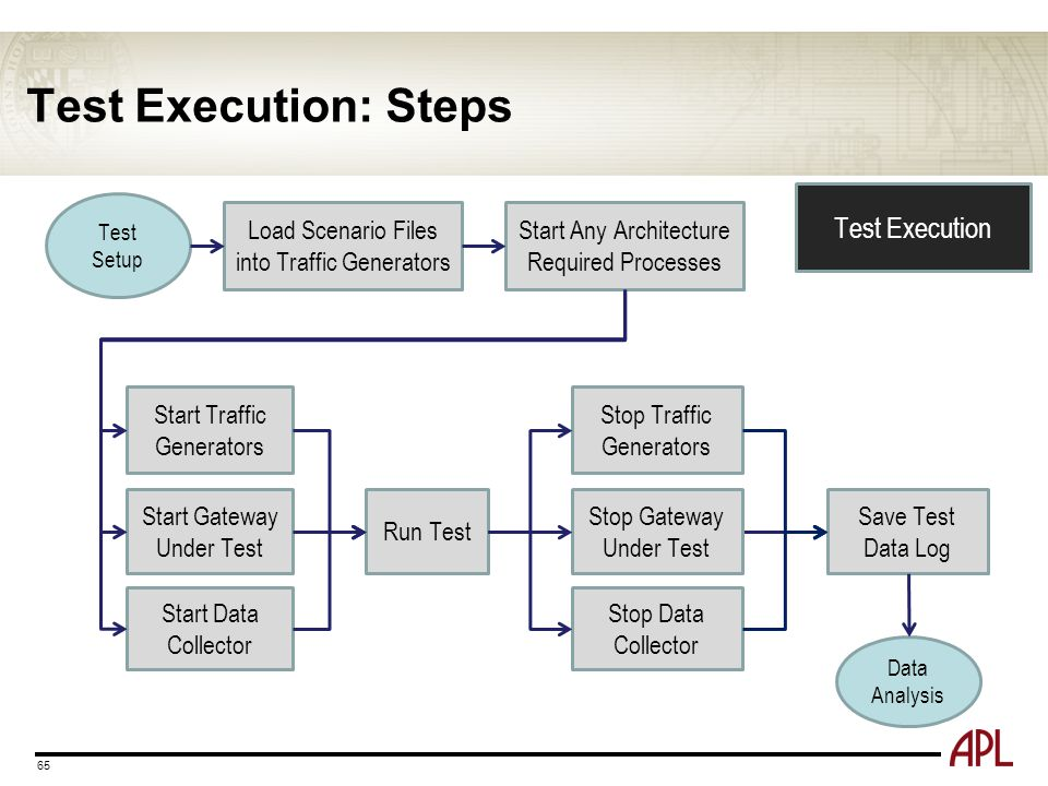 Test Execution: Steps 65 Test Setup Data Analysis Load Scenario Files into Traffic Generators Start Any Architecture Required Processes Start Traffic