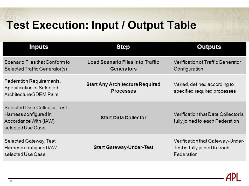 Test Execution: Input / Output Table 66 InputsStepOutputs Scenario Files that Conform to Selected Traffic Generator(s) Load Scenario Files into Traffi