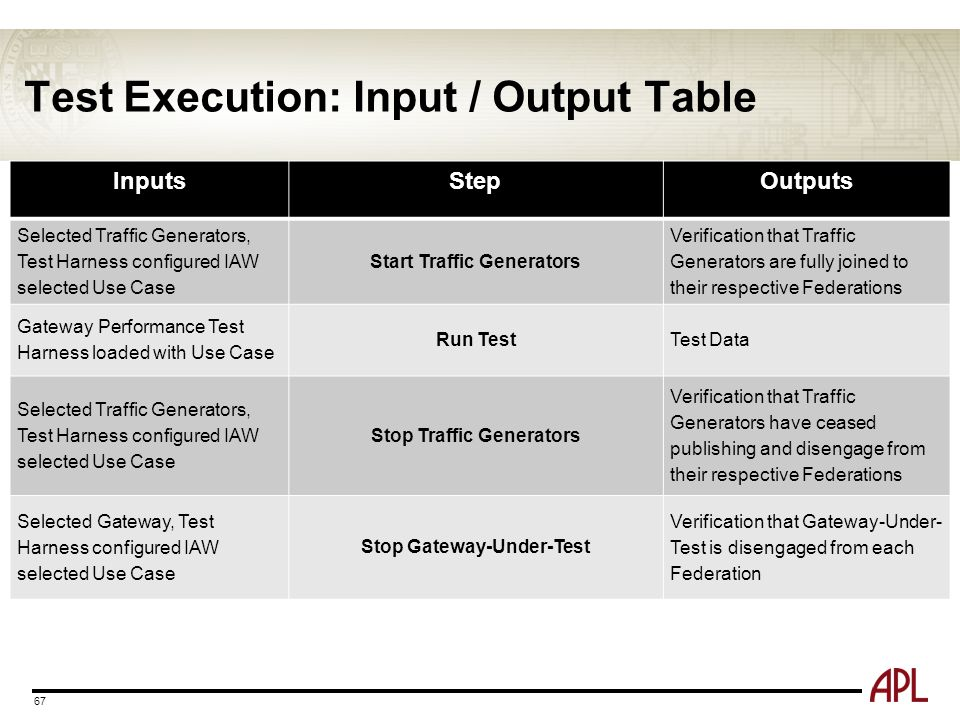 Test Execution: Input / Output Table 67 InputsStepOutputs Selected Traffic Generators, Test Harness configured IAW selected Use Case Start Traffic Gen