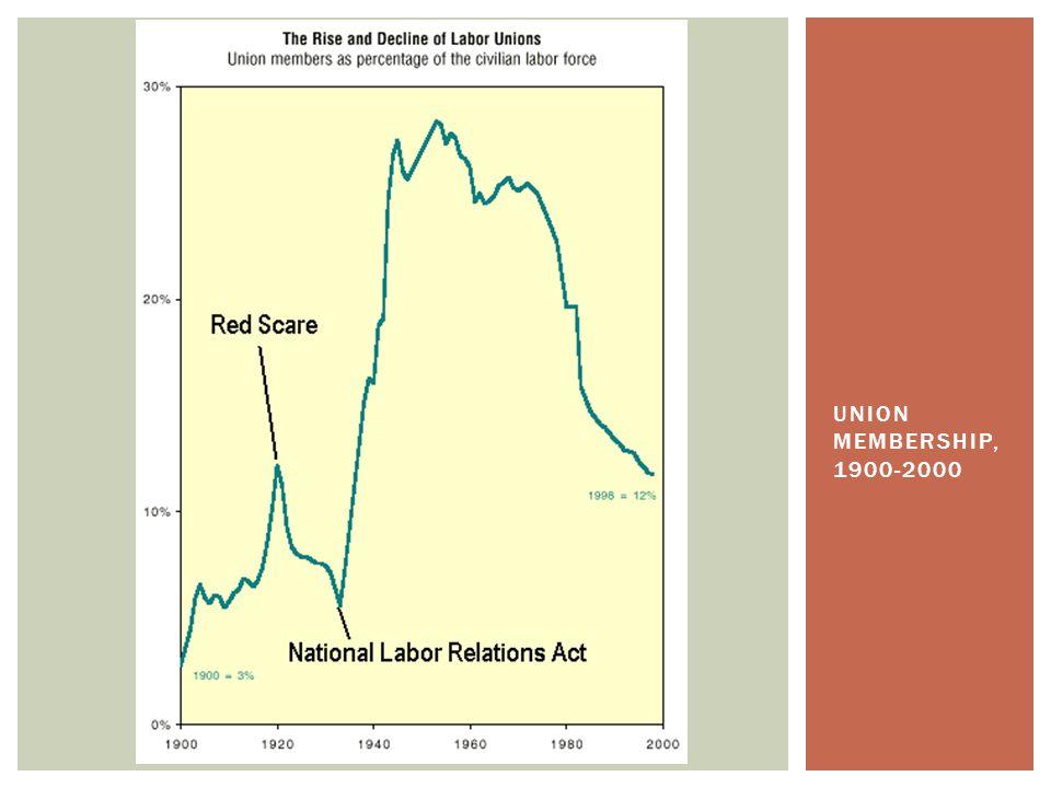 UNION MEMBERSHIP, 1900-2000