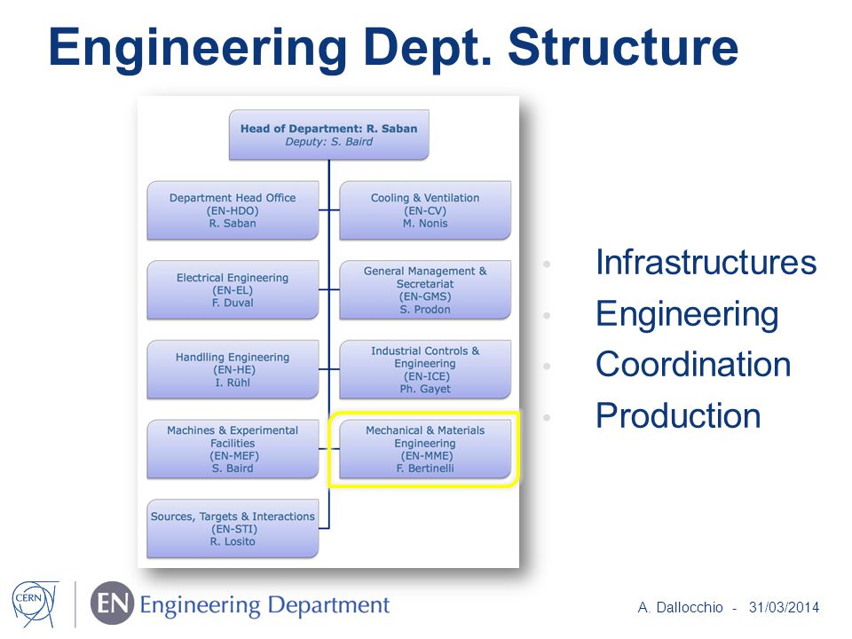 Engineering Dept. Structure A.
