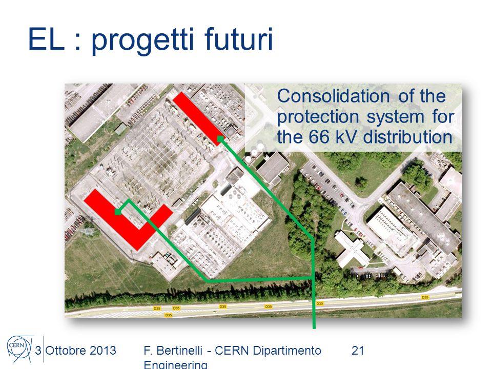 EL : progetti futuri 3 Ottobre 2013F.
