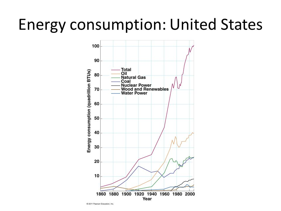 Energy consumption: United States