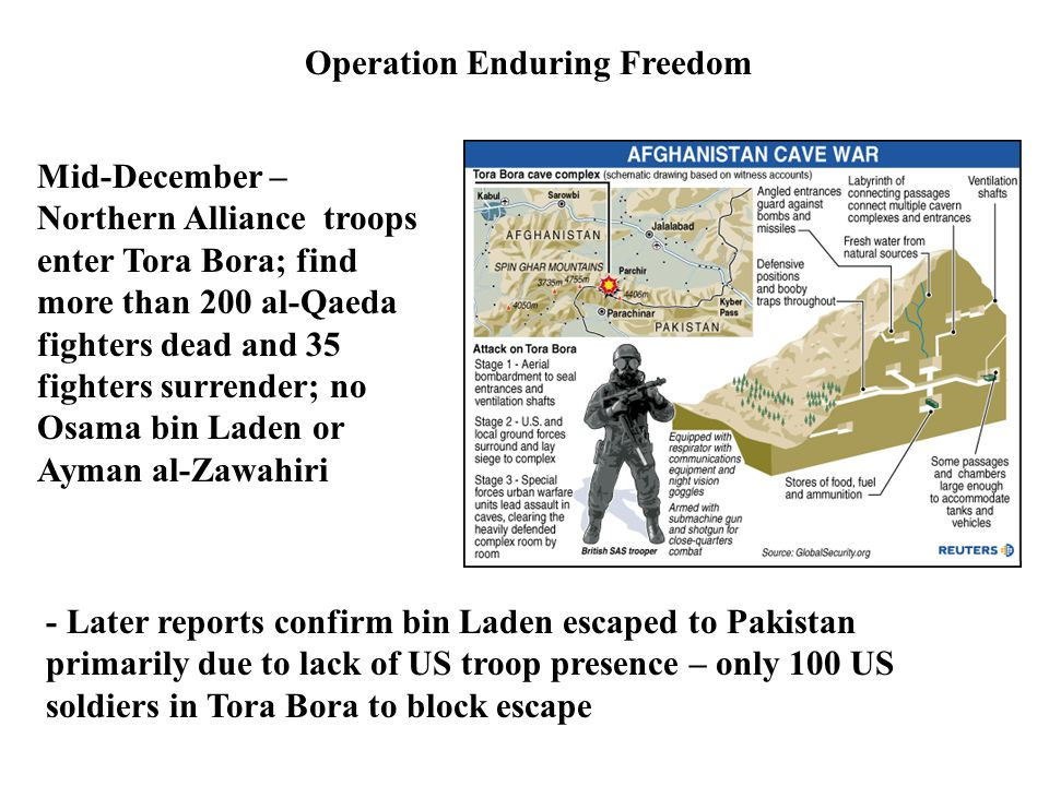 Operation Enduring Freedom Mid-December – Northern Alliance troops enter Tora Bora; find more than 200 al-Qaeda fighters dead and 35 fighters surrender; no Osama bin Laden or Ayman al-Zawahiri - Later reports confirm bin Laden escaped to Pakistan primarily due to lack of US troop presence – only 100 US soldiers in Tora Bora to block escape