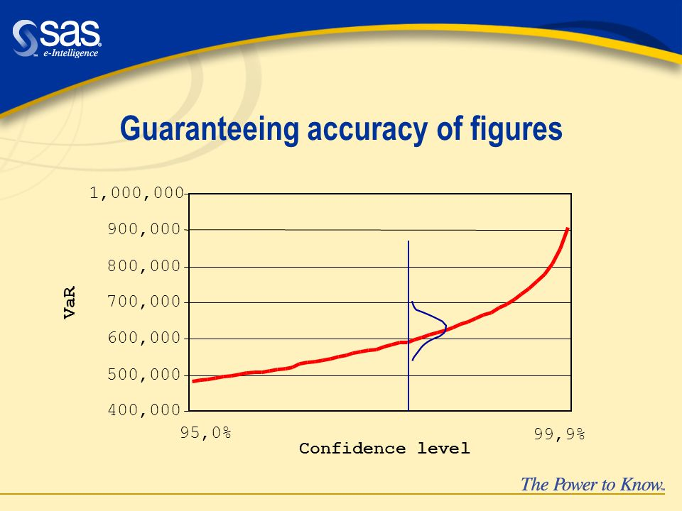 Guaranteeing accuracy of figures 400,000 500,000 600,000 700,000 800,000 900,000 1,000,000 Confidence level VaR 95,0% 99,9%