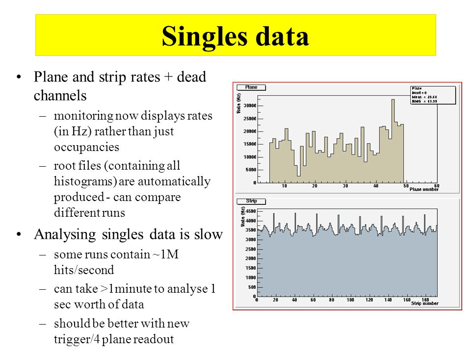 Singles data Plane and strip rates + dead channels –monitoring now displays rates (in Hz) rather than just occupancies –root files (containing all histograms) are automatically produced - can compare different runs Analysing singles data is slow –some runs contain ~1M hits/second –can take >1minute to analyse 1 sec worth of data –should be better with new trigger/4 plane readout