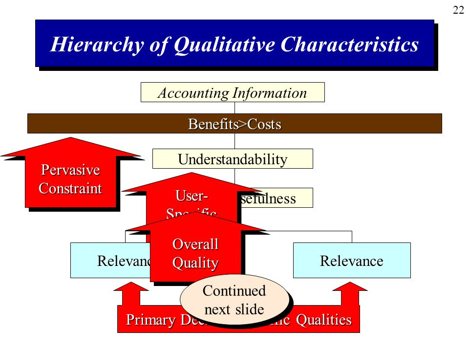 22RelevanceRelevance Hierarchy of Qualitative Characteristics Accounting Information Benefits>Costs Understandability Decision Usefulness Pervasive Constraint User- Specific Quality Overall Quality Primary Decision-Specific Qualities Continued next slide