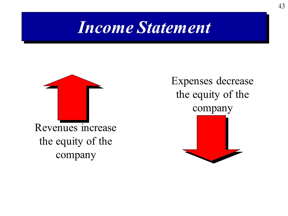 43 Income Statement Revenues increase the equity of the company Expenses decrease the equity of the company