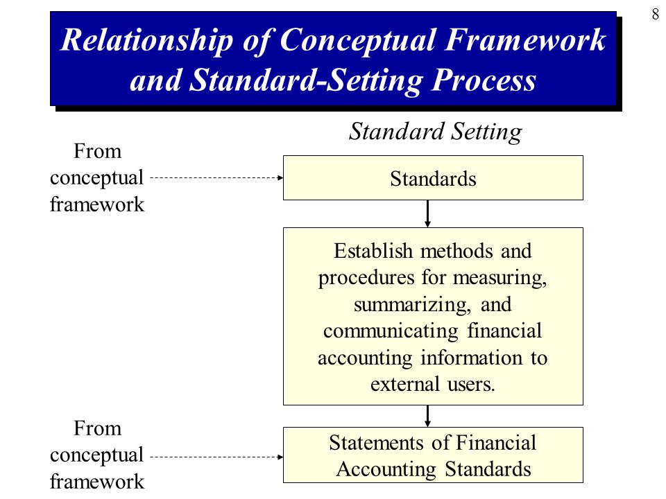 8 Relationship of Conceptual Framework and Standard-Setting Process Standard Setting Statements of Financial Accounting Standards Standards Establish methods and procedures for measuring, summarizing, and communicating financial accounting information to external users.