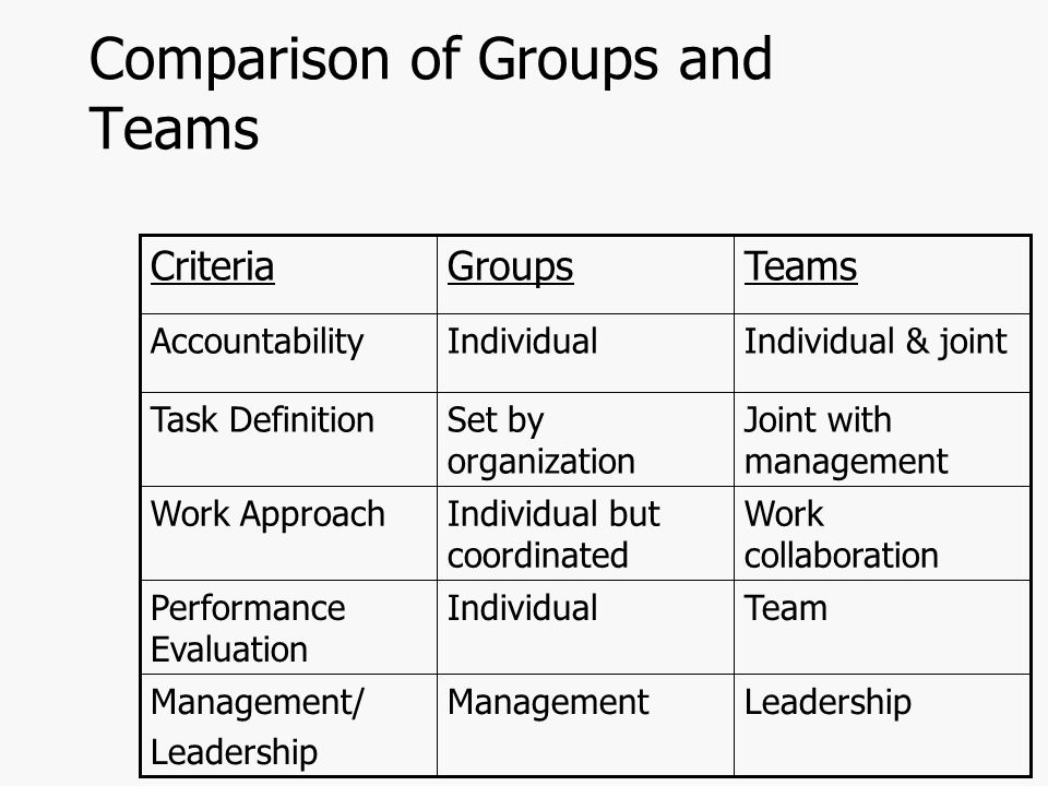 Comparison of Groups and Teams LeadershipManagementManagement/ Leadership TeamIndividualPerformance Evaluation Work collaboration Individual but coordinated Work Approach Joint with management Set by organization Task Definition Individual & jointIndividualAccountability TeamsGroupsCriteria