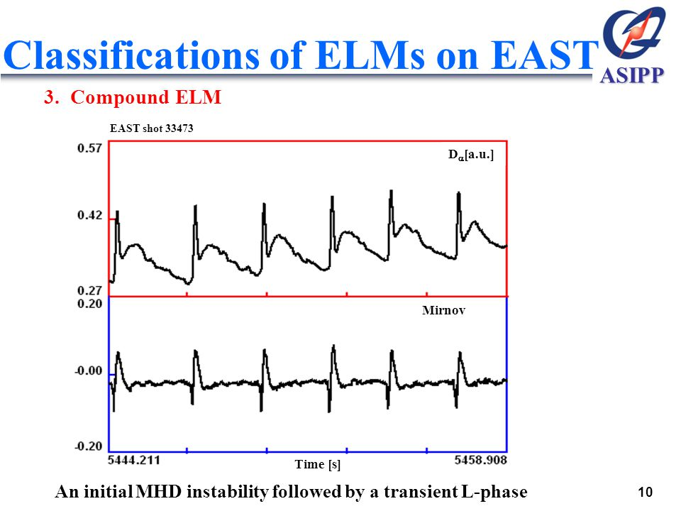 ASIPP Classifications of ELMs on EAST 3.