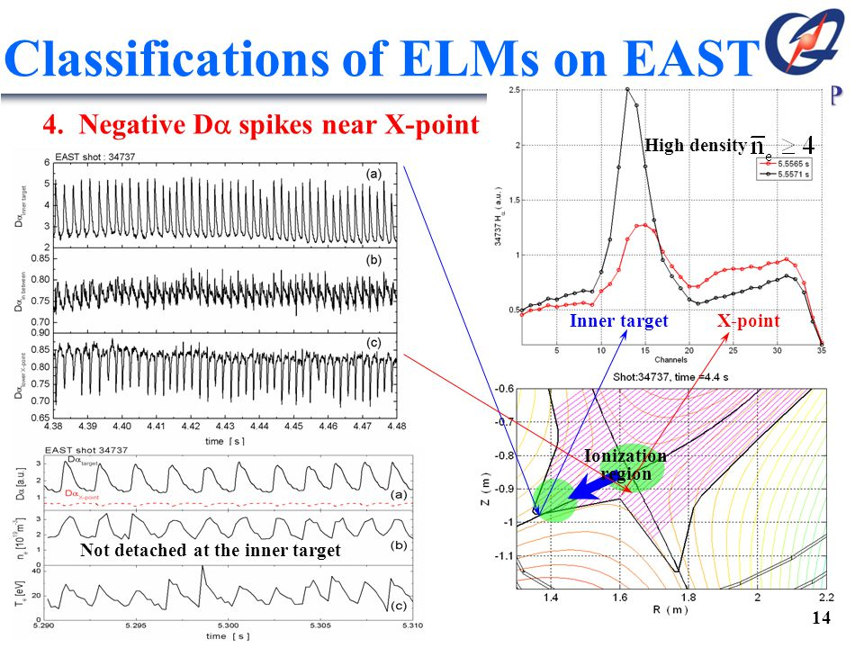 ASIPP Inner target X-point Ionization region High density Not detached at the inner target Classifications of ELMs on EAST 4. Negative D  spikes near