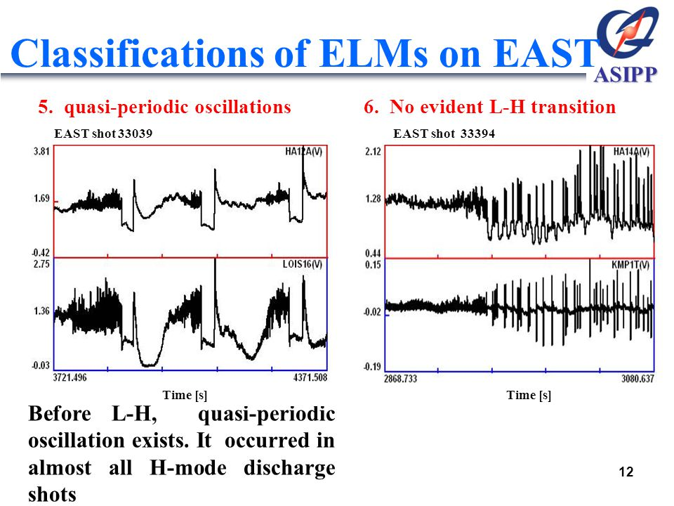 ASIPP Classifications of ELMs on EAST 5. quasi-periodic oscillations 6. No evident L-H transition Before L-H, quasi-periodic oscillation exists. It oc