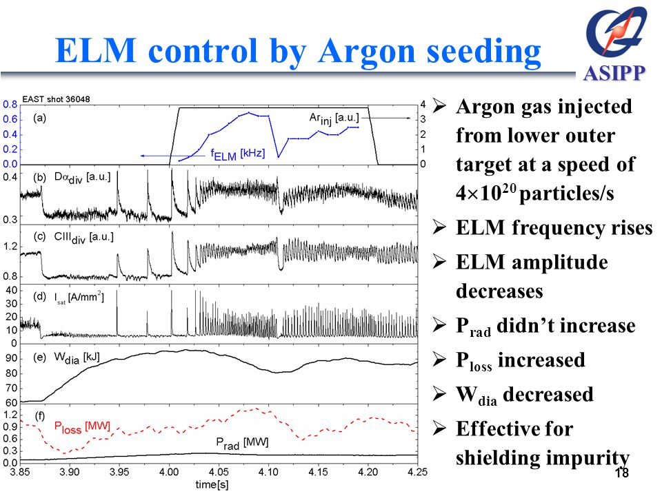 ASIPP ELM control by Argon seeding  Argon gas injected from lower outer target at a speed of 4  10 20 particles/s  ELM frequency rises  ELM amplitude decreases  P rad didn't increase  P loss increased  W dia decreased  Effective for shielding impurity 18