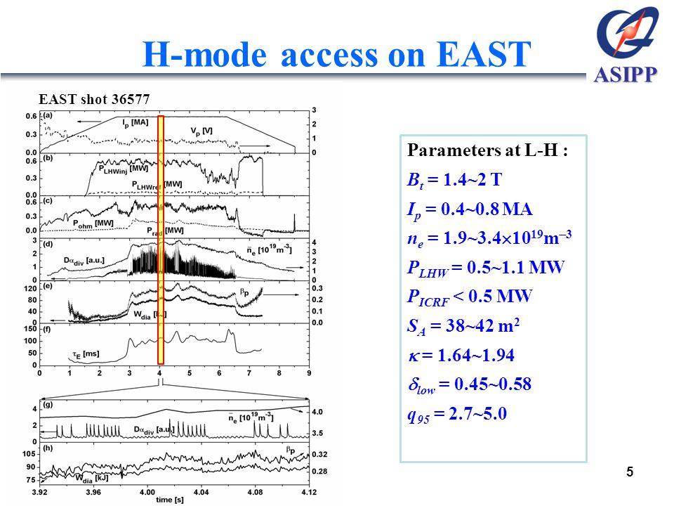 ASIPP Parameters at L-H : B t = 1.4~2 T I p = 0.4~0.8 MA n e = 1.9~3.4  10 19 m  3 P LHW = 0.5~1.1 MW P ICRF < 0.5 MW S A = 38~42 m 2  = 1.64~1.94  low = 0.45~0.58 q 95 = 2.7~5.0 H-mode access on EAST EAST shot 36577 5