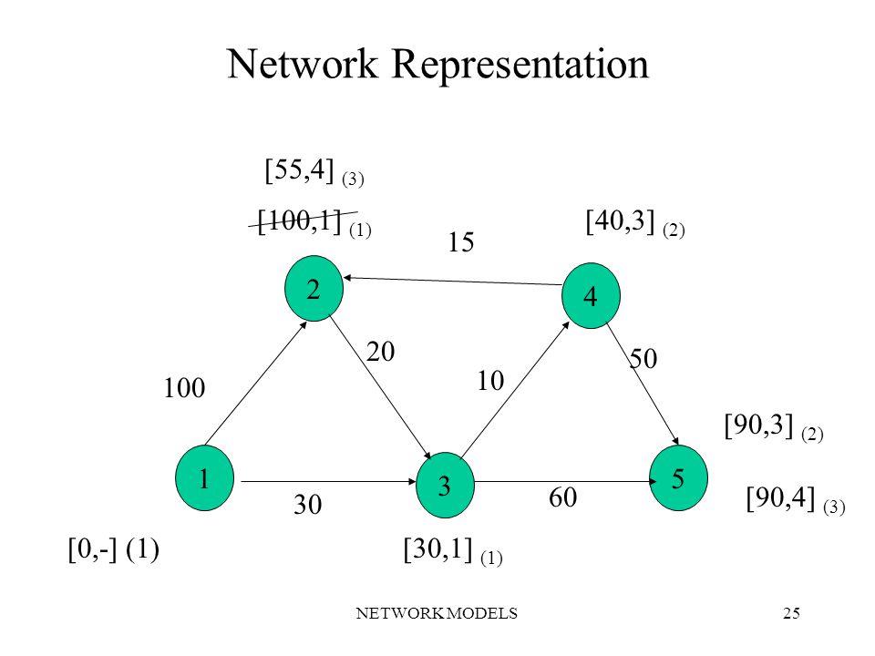 NETWORK MODELS25 Network Representation 1 3 5 2 4 [0,-] (1)[30,1] (1) [100,1] (1) [55,4] (3) [40,3] (2) [90,3] (2) [90,4] (3) 100 15 10 50 60 30 20