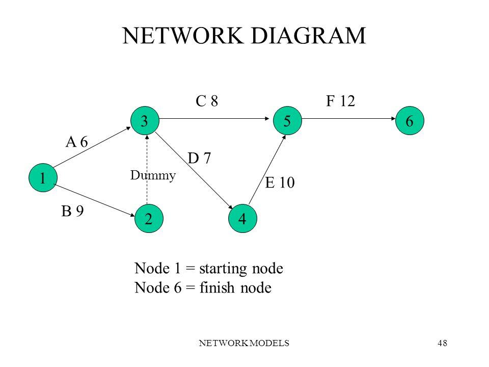 NETWORK MODELS48 NETWORK DIAGRAM 1 65 42 3 A 6 B 9 Dummy D 7 E 10 Node 1 = starting node Node 6 = finish node C 8F 12