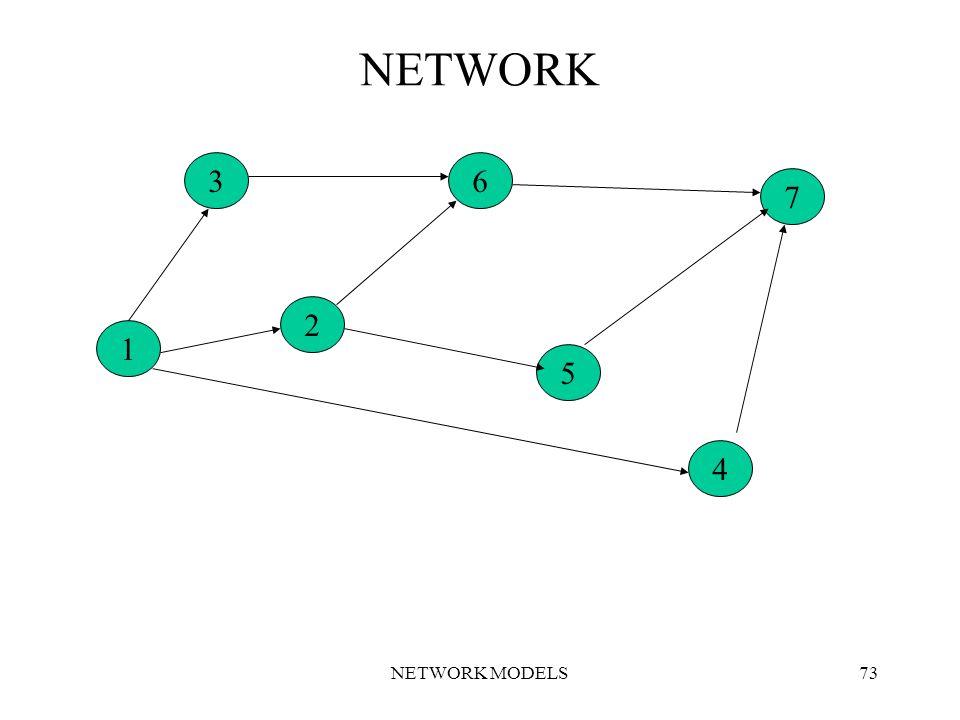 NETWORK MODELS73 NETWORK 1 2 5 36 4 7