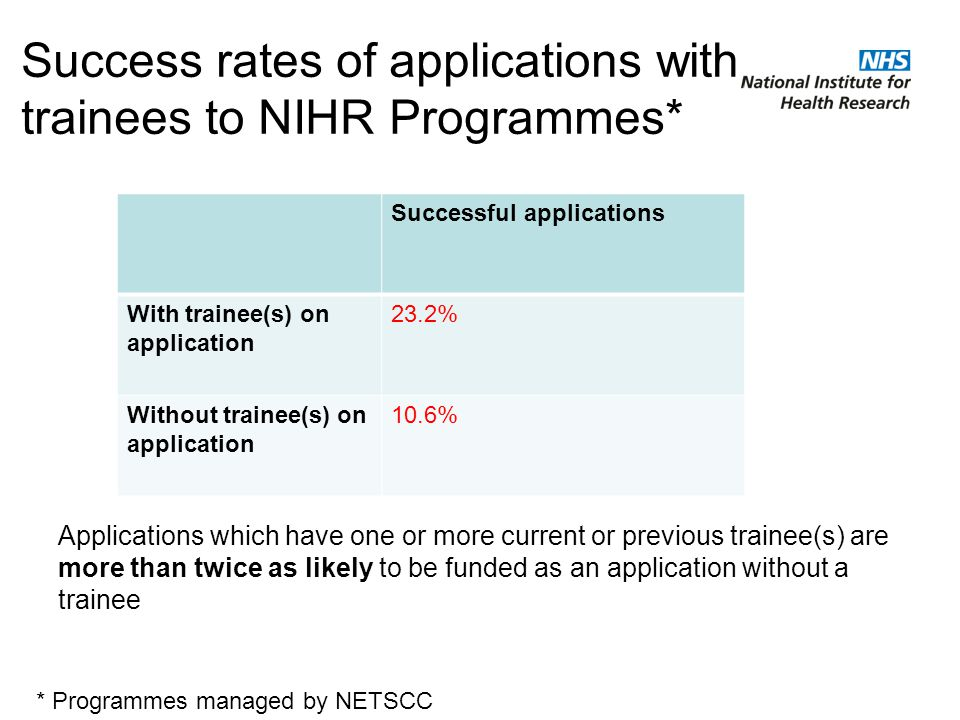 Success rates of applications with trainees to NIHR Programmes* Applications which have one or more current or previous trainee(s) are more than twice as likely to be funded as an application without a trainee Successful applications With trainee(s) on application 23.2% Without trainee(s) on application 10.6% * Programmes managed by NETSCC