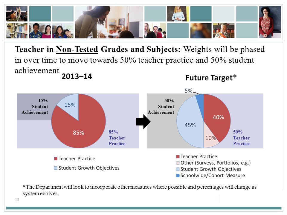 15 Teacher in Non-Tested Grades and Subjects: Weights will be phased in over time to move towards 50% teacher practice and 50% student achievement 50% Student Achievement 50% Teacher Practice 85% Teacher Practice 15% Student Achievement *The Department will look to incorporate other measures where possible and percentages will change as system evolves.