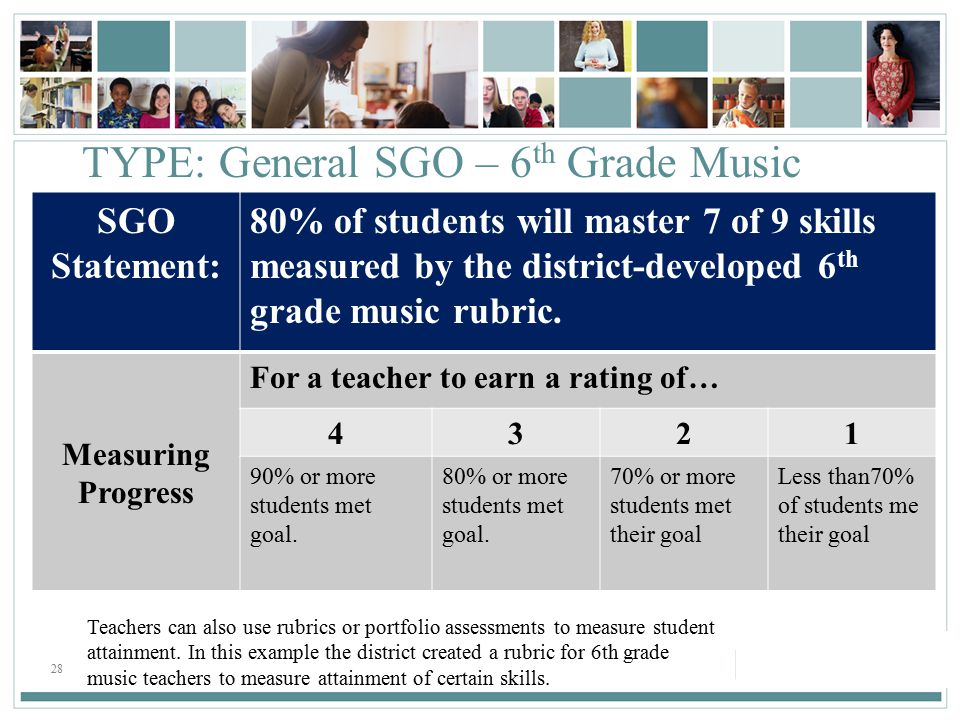 28 TYPE: General SGO – 6 th Grade Music SGO Statement: 80% of students will master 7 of 9 skills measured by the district-developed 6 th grade music rubric.